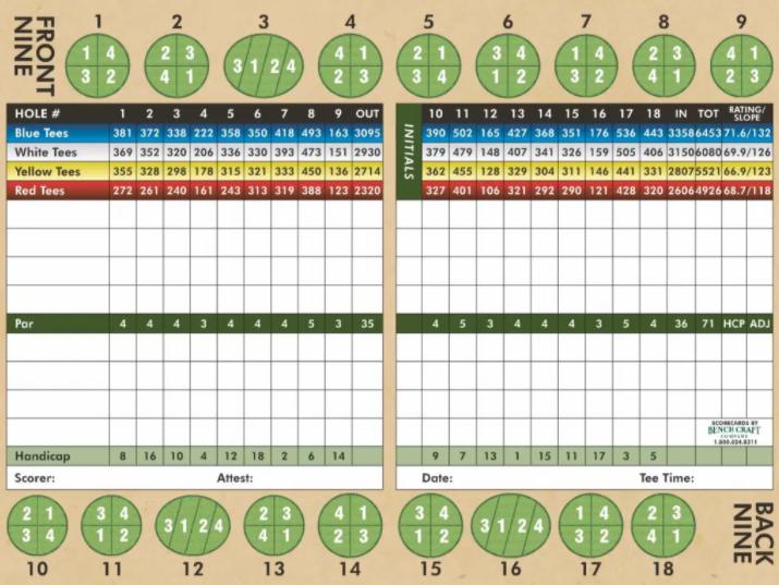 Oak Valley Scorecard
